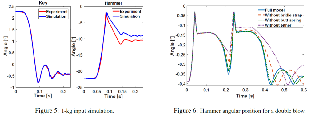 Key and hammer positions during exprimental validation