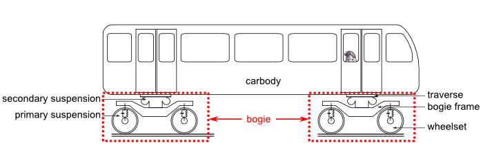 Bogie and train car : schematic view