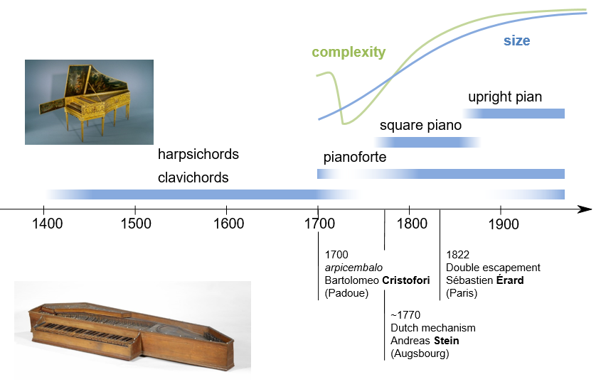 Keyboard instruments: history and evolution