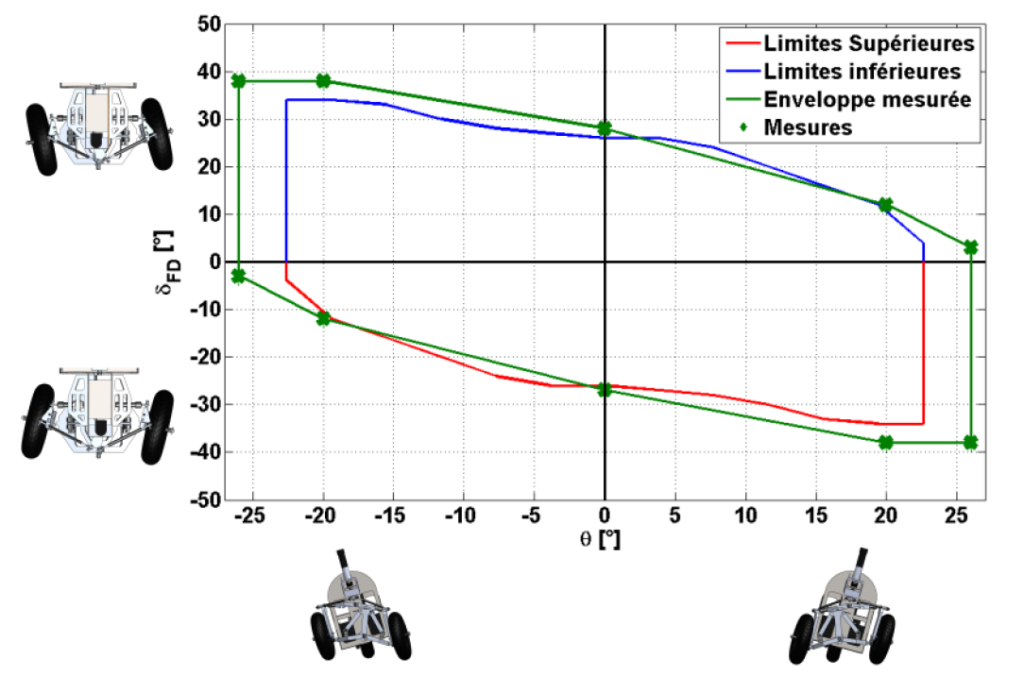 Narrow Track Vehicle : tilt and steer angles