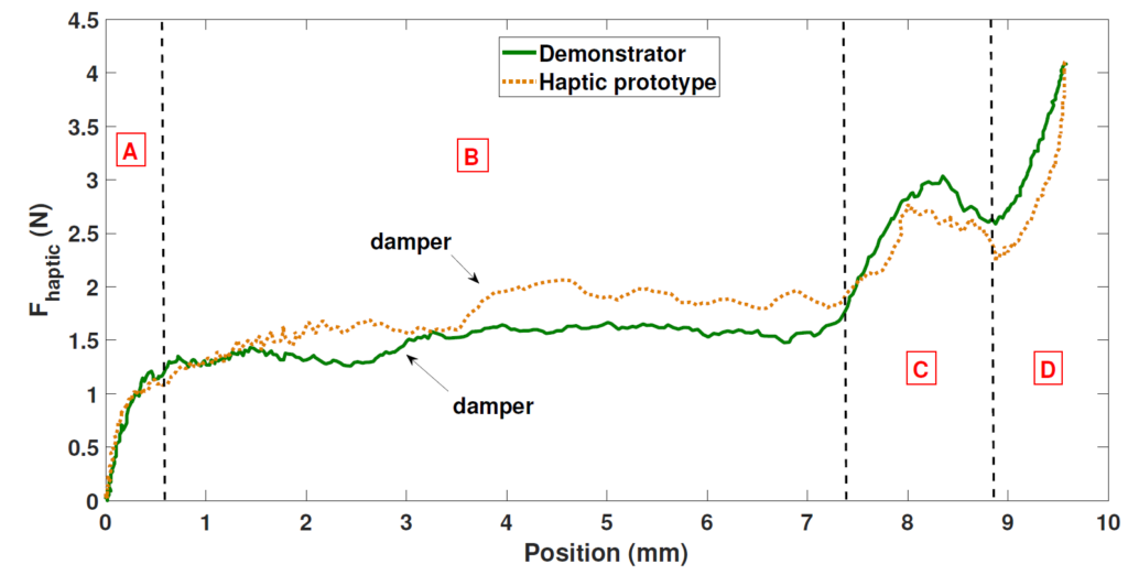 Haptic force results versus key position