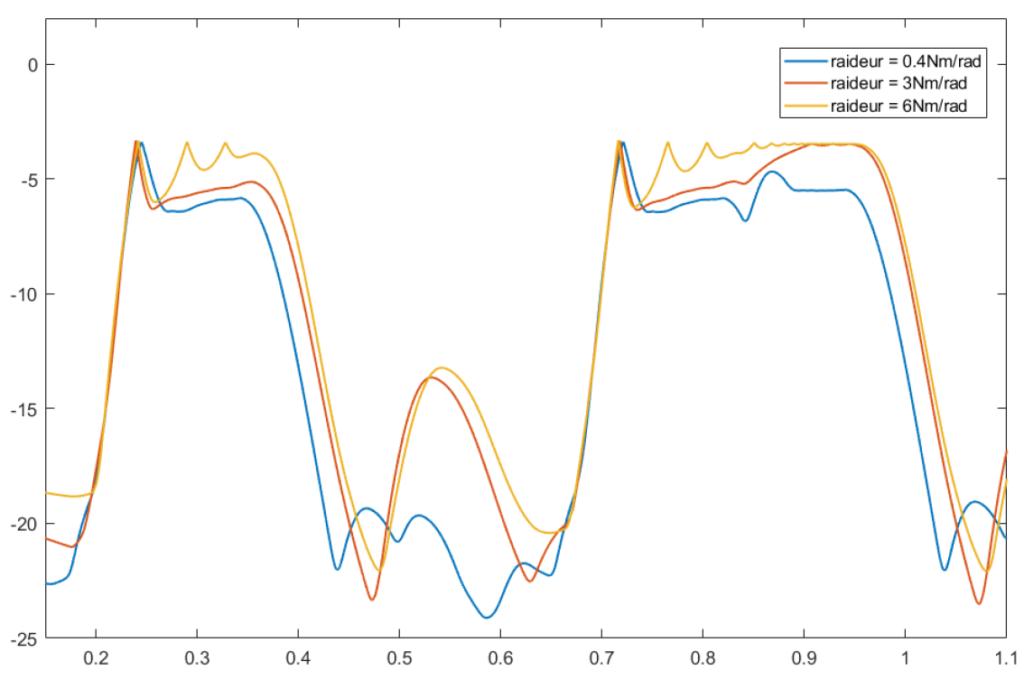 Fandrich stiffness variation